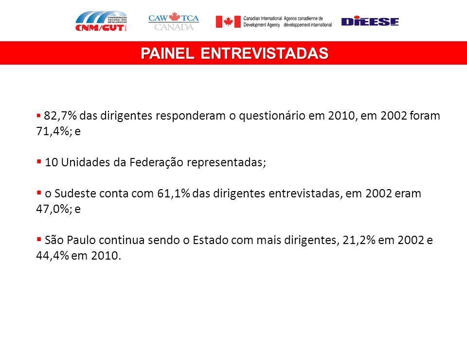 PAINEL ENTREVISTADAS  82,7% das dirigentes responderam o questionário em 2010, em 2002 foram 71,4%; e  10 Unidades da Federação representadas;  o S