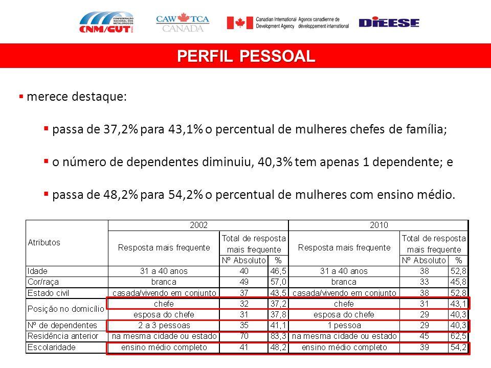 PERFIL PESSOAL  merece destaque:  passa de 37,2% para 43,1% o percentual de mulheres chefes de família;  o número de dependentes diminuiu, 40,3% te