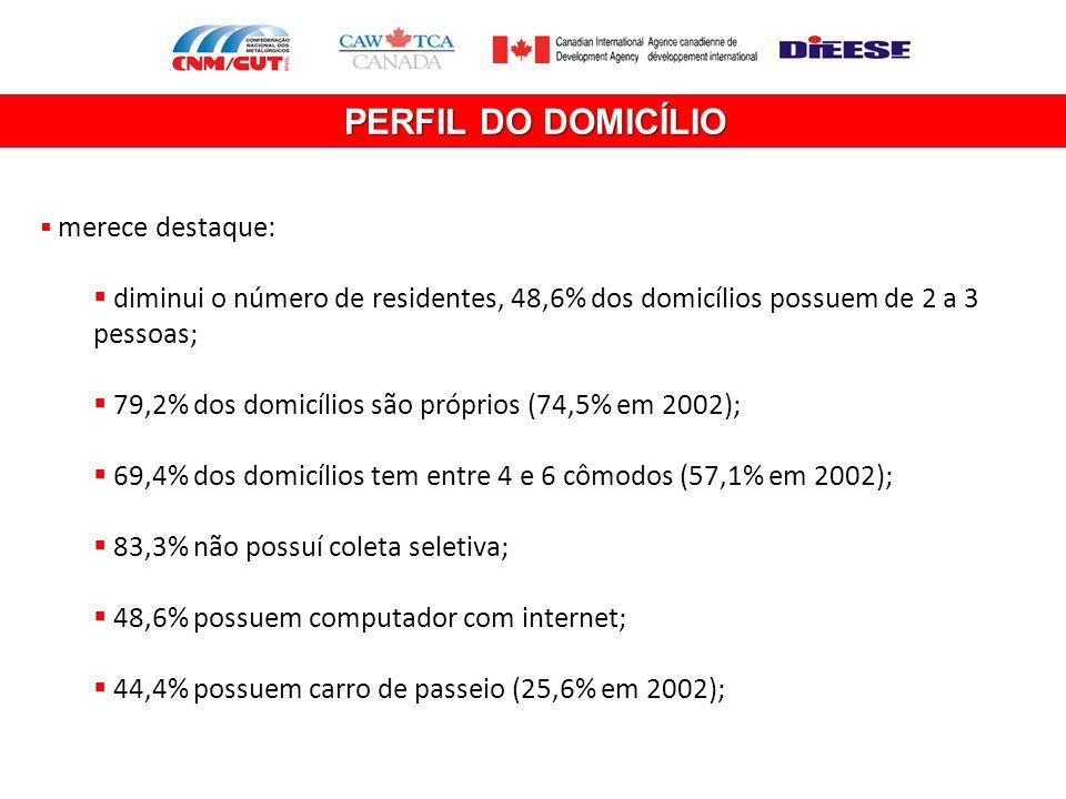 PERFIL DO DOMICÍLIO  merece destaque:  diminui o número de residentes, 48,6% dos domicílios possuem de 2 a 3 pessoas;  79,2% dos domicílios são pró