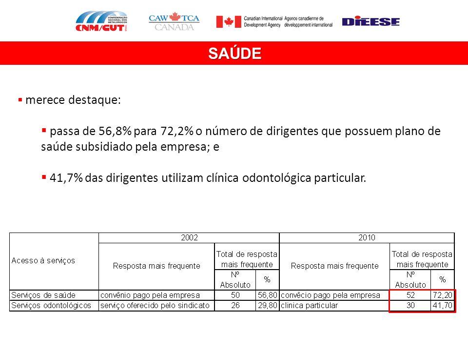 SAÚDE  merece destaque:  passa de 56,8% para 72,2% o número de dirigentes que possuem plano de saúde subsidiado pela empresa; e  41,7% das dirigent