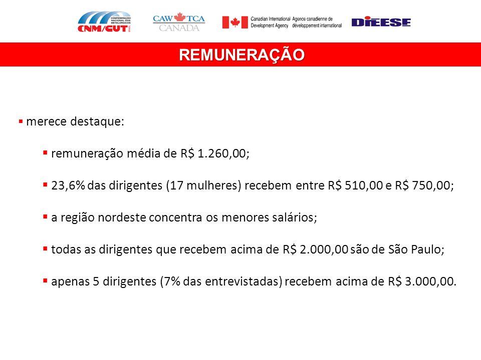 REMUNERAÇÃO  merece destaque:  remuneração média de R$ 1.260,00;  23,6% das dirigentes (17 mulheres) recebem entre R$ 510,00 e R$ 750,00;  a regiã