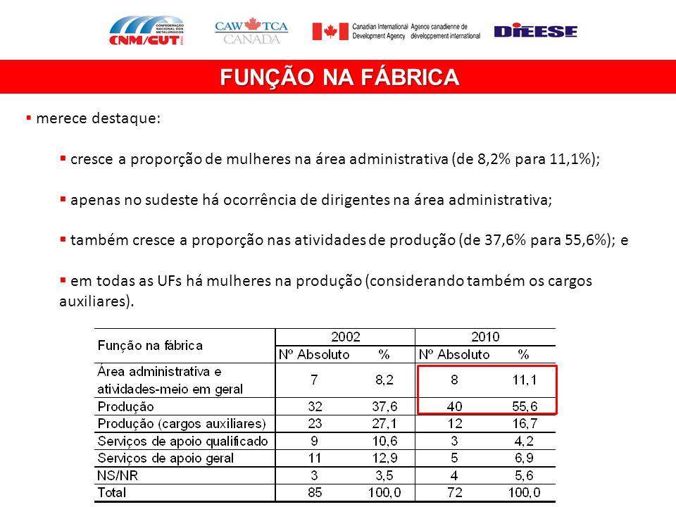 FUNÇÃO NA FÁBRICA  merece destaque:  cresce a proporção de mulheres na área administrativa (de 8,2% para 11,1%);  apenas no sudeste há ocorrência d
