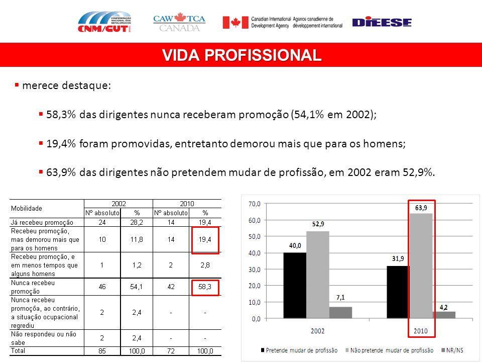 VIDA PROFISSIONAL  merece destaque:  58,3% das dirigentes nunca receberam promoção (54,1% em 2002);  19,4% foram promovidas, entretanto demorou mai
