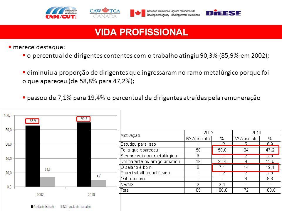VIDA PROFISSIONAL  merece destaque:  o percentual de dirigentes contentes com o trabalho atingiu 90,3% (85,9% em 2002);  diminuiu a proporção de di