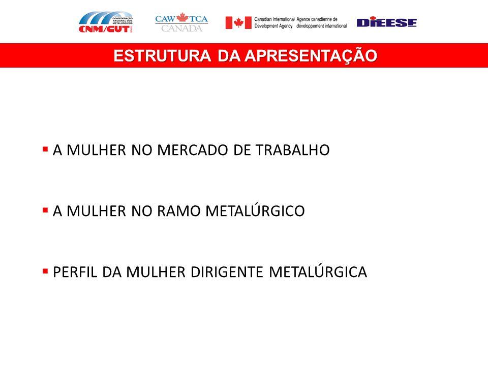 ESTRUTURA DA APRESENTAÇÃO  A MULHER NO MERCADO DE TRABALHO  A MULHER NO RAMO METALÚRGICO  PERFIL DA MULHER DIRIGENTE METALÚRGICA
