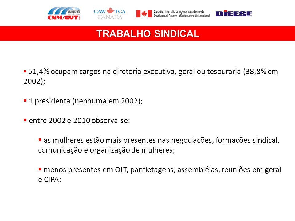 TRABALHO SINDICAL  51,4% ocupam cargos na diretoria executiva, geral ou tesouraria (38,8% em 2002);  1 presidenta (nenhuma em 2002);  entre 2002 e