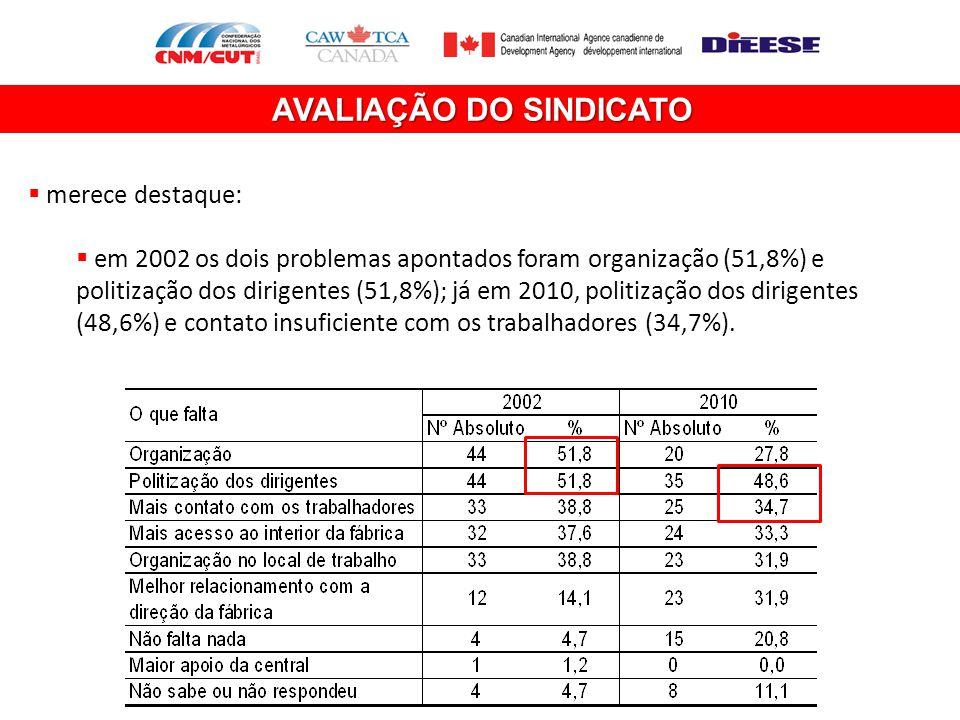 AVALIAÇÃO DO SINDICATO  merece destaque:  em 2002 os dois problemas apontados foram organização (51,8%) e politização dos dirigentes (51,8%); já em