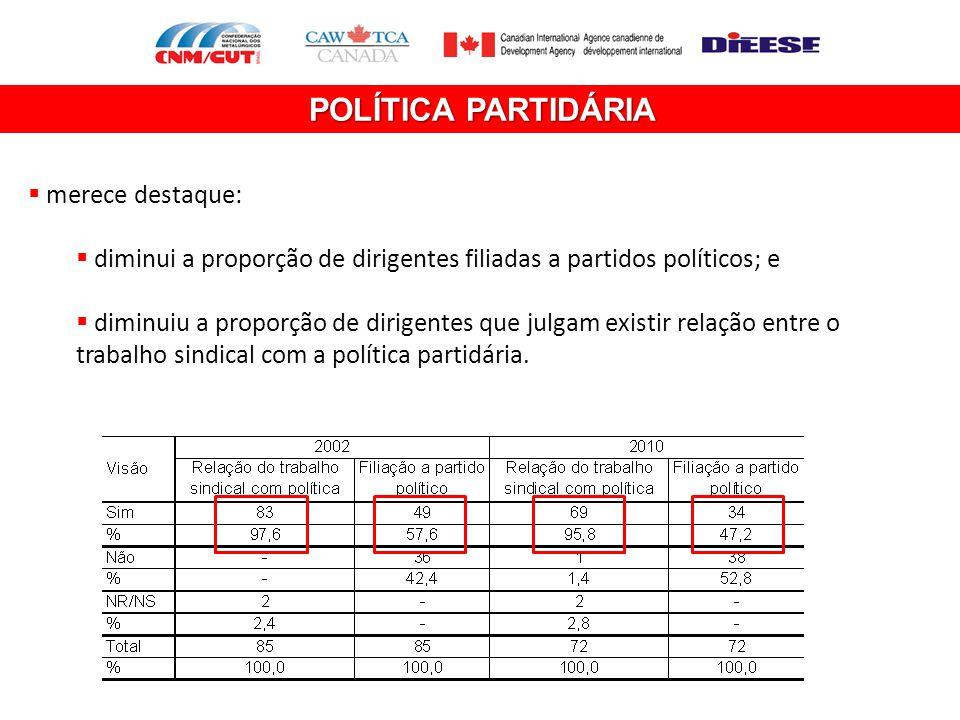 POLÍTICA PARTIDÁRIA  merece destaque:  diminui a proporção de dirigentes filiadas a partidos políticos; e  diminuiu a proporção de dirigentes que j