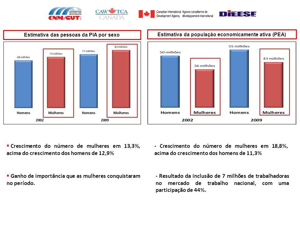 REMUNERAÇÃO  merece destaque:  remuneração média de R$ 1.260,00;  23,6% das dirigentes (17 mulheres) recebem entre R$ 510,00 e R$ 750,00;  a região nordeste concentra os menores salários;  todas as dirigentes que recebem acima de R$ 2.000,00 são de São Paulo;  apenas 5 dirigentes (7% das entrevistadas) recebem acima de R$ 3.000,00.