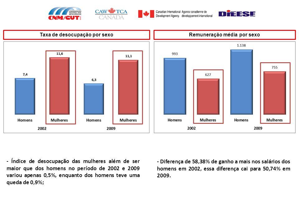 - Índice de desocupação das mulheres além de ser maior que dos homens no período de 2002 e 2009 variou apenas 0,5%, enquanto dos homens teve uma queda