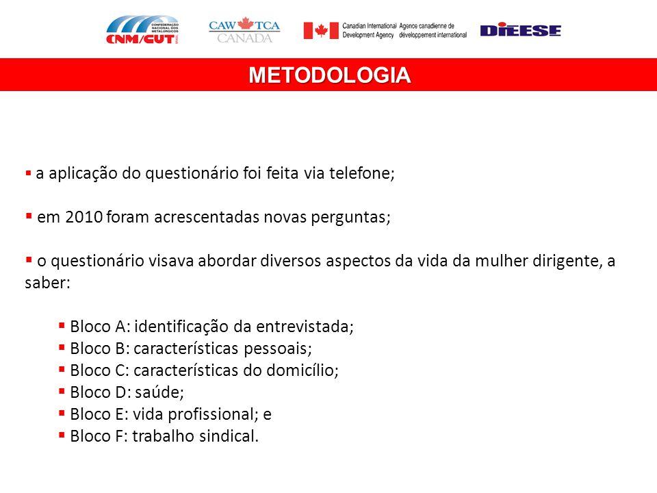 METODOLOGIA  a aplicação do questionário foi feita via telefone;  em 2010 foram acrescentadas novas perguntas;  o questionário visava abordar diver