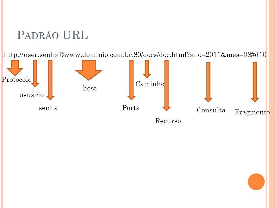 P ADRÃO URL http://user:senha@www.dominio.com.br:80/docs/doc.html?ano=2011&mes=08#d10 Protocolo usuário senha host Porta Caminho Recurso Consulta Fragmento