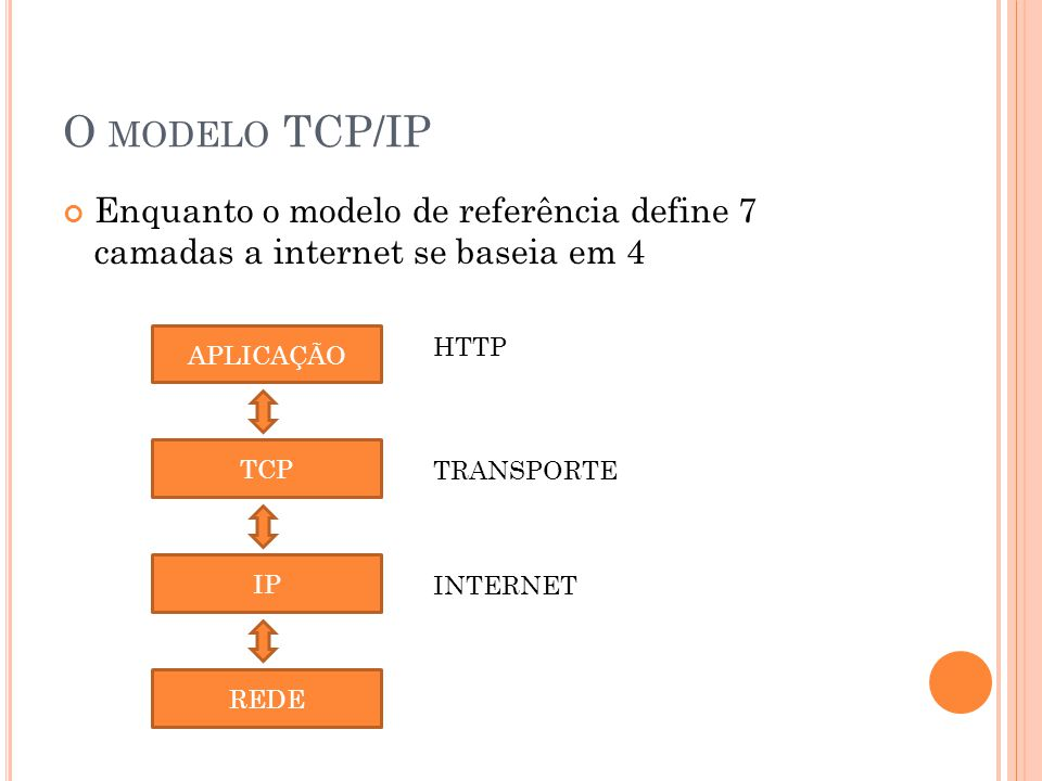 O MODELO TCP/IP Enquanto o modelo de referência define 7 camadas a internet se baseia em 4 APLICAÇÃO TCP IP REDE HTTP TRANSPORTE INTERNET
