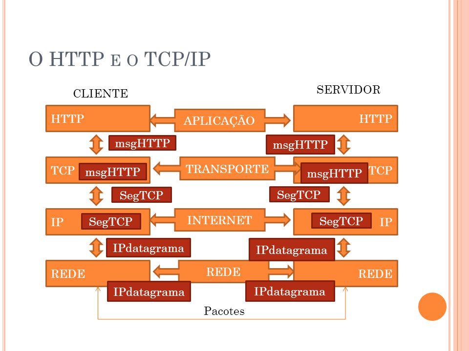 O HTTP E O TCP/IP HTTP TCP IP REDE HTTP TCP IP REDE CLIENTE SERVIDOR APLICAÇÃO TRANSPORTE INTERNET REDE msgHTTP SegTCP IPdatagrama SegTCP IPdatagrama Pacotes msgHTTP SegTCP IPdatagrama SegTCP IPdatagrama