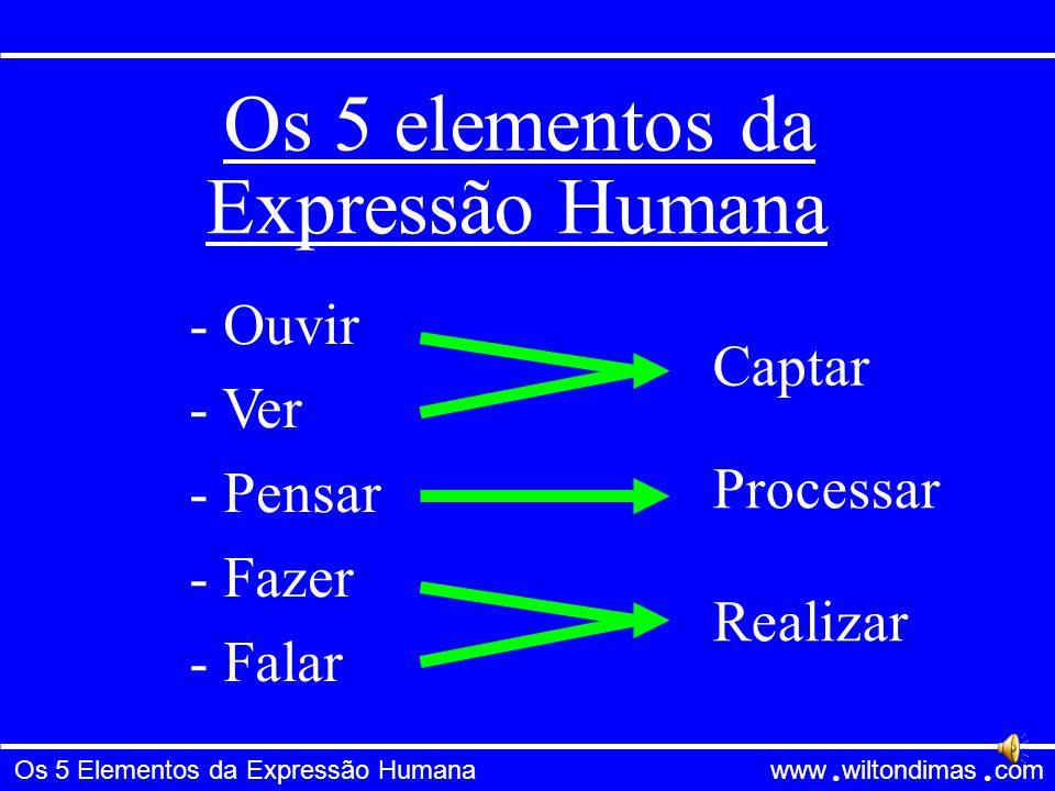 Os 5 Elementos da Expressão Humana www wiltondimas com ● ● Os 5 elementos da - Ouvir - Ver - Pensar - Fazer - Falar Captar Processar Realizar Expressão Humana