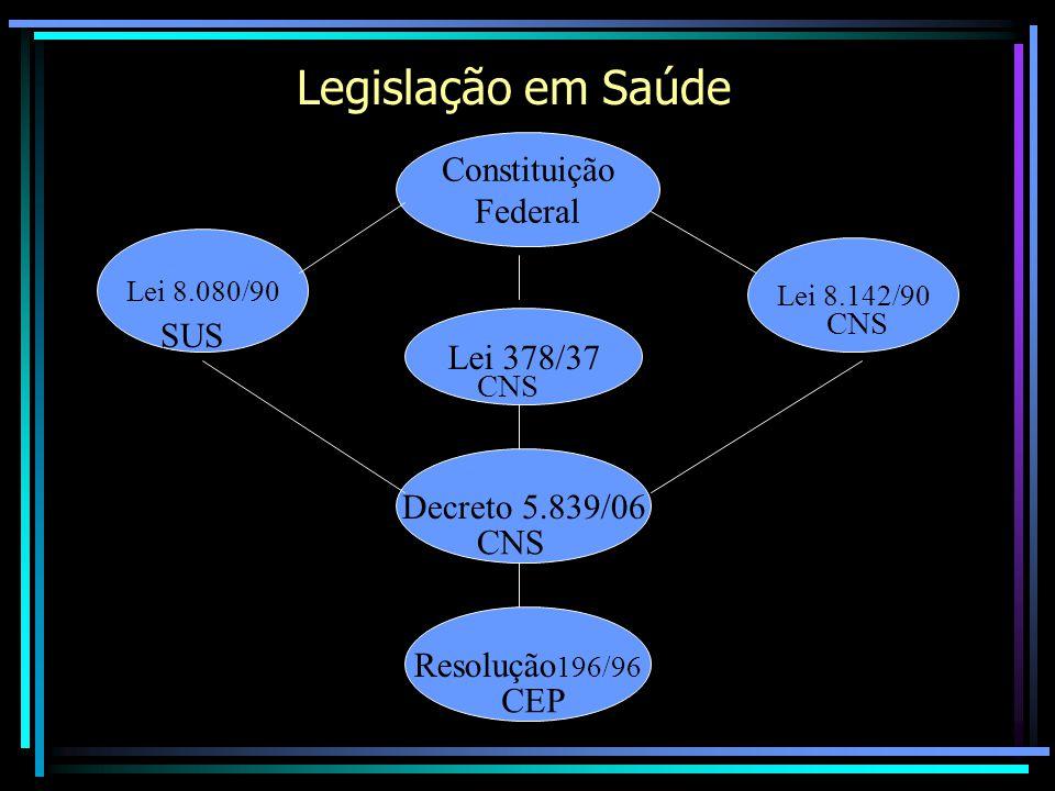 Legislação em Saúde Constituição Federal Lei 8.080/90 Lei 8.142/90 Resolução 196/96 Decreto 5.839/06 Lei 378/37 SUS CNS CEP