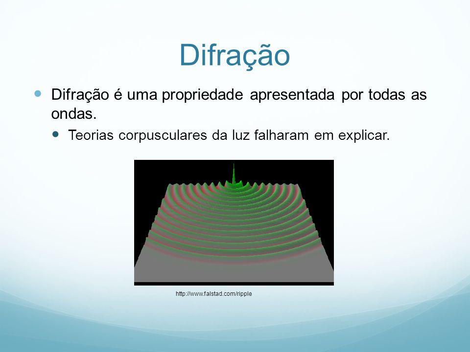 Difração Difração é uma propriedade apresentada por todas as ondas. Teorias corpusculares da luz falharam em explicar. http://www.falstad.com/ripple