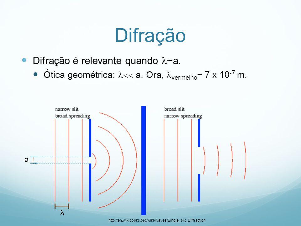 Difração Difração é relevante quando ~a. Ótica geométrica:  a. Ora, vermelho ~ 7 x 10 - 7 m. a http://en.wikibooks.org/wiki/Waves/Single_slit_Diffr