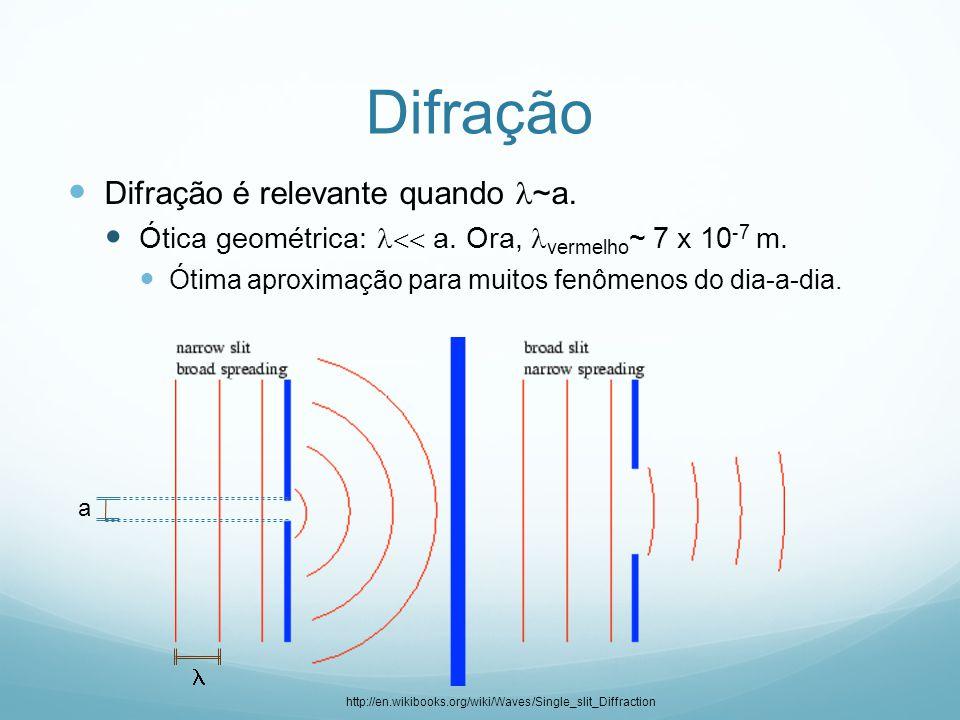 Difração Difração é relevante quando ~a. Ótica geométrica:  a. Ora, vermelho ~ 7 x 10 - 7 m. Ótima aproximação para muitos fenômenos do dia-a-dia.
