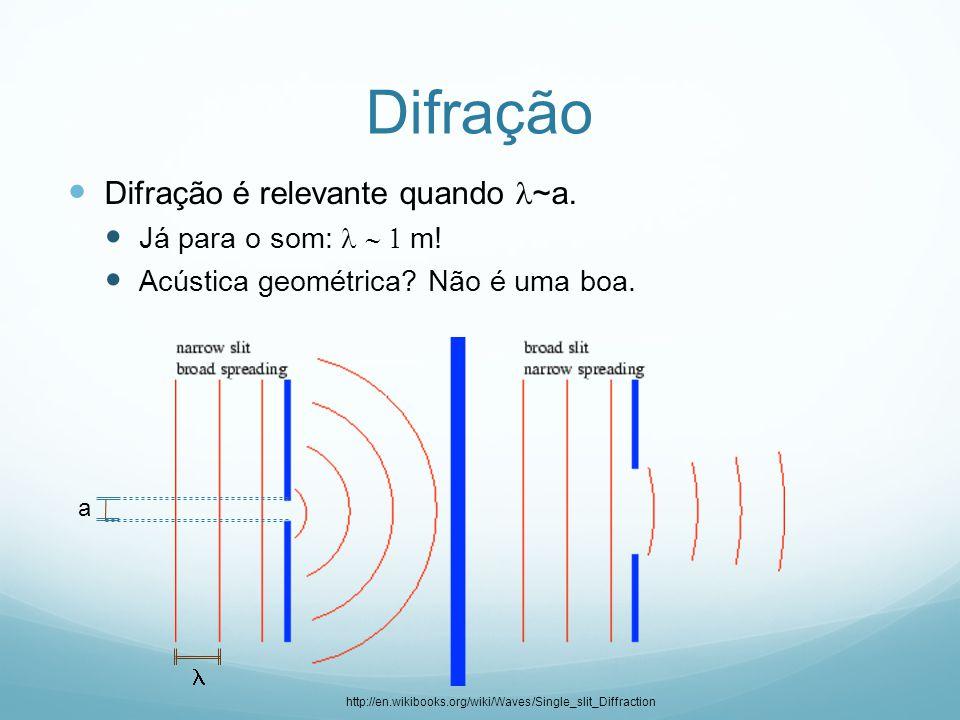 Difração Difração é relevante quando ~a. Já para o som:  m! Acústica geométrica? Não é uma boa. a http://en.wikibooks.org/wiki/Waves/Single_slit_