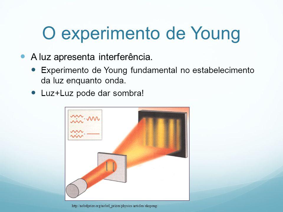 O experimento de Young A luz apresenta interferência. Experimento de Young fundamental no estabelecimento da luz enquanto onda. Luz+Luz pode dar sombr