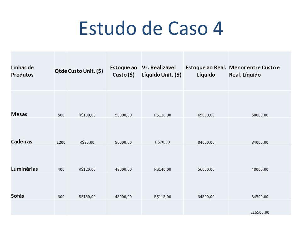Estudo de Caso 4 Linhas de Produtos QtdeCusto Unit. ($) Estoque ao Custo ($) Vr. Realizavel Líquido Unit. ($) Estoque ao Real. Líquido Menor entre Cus