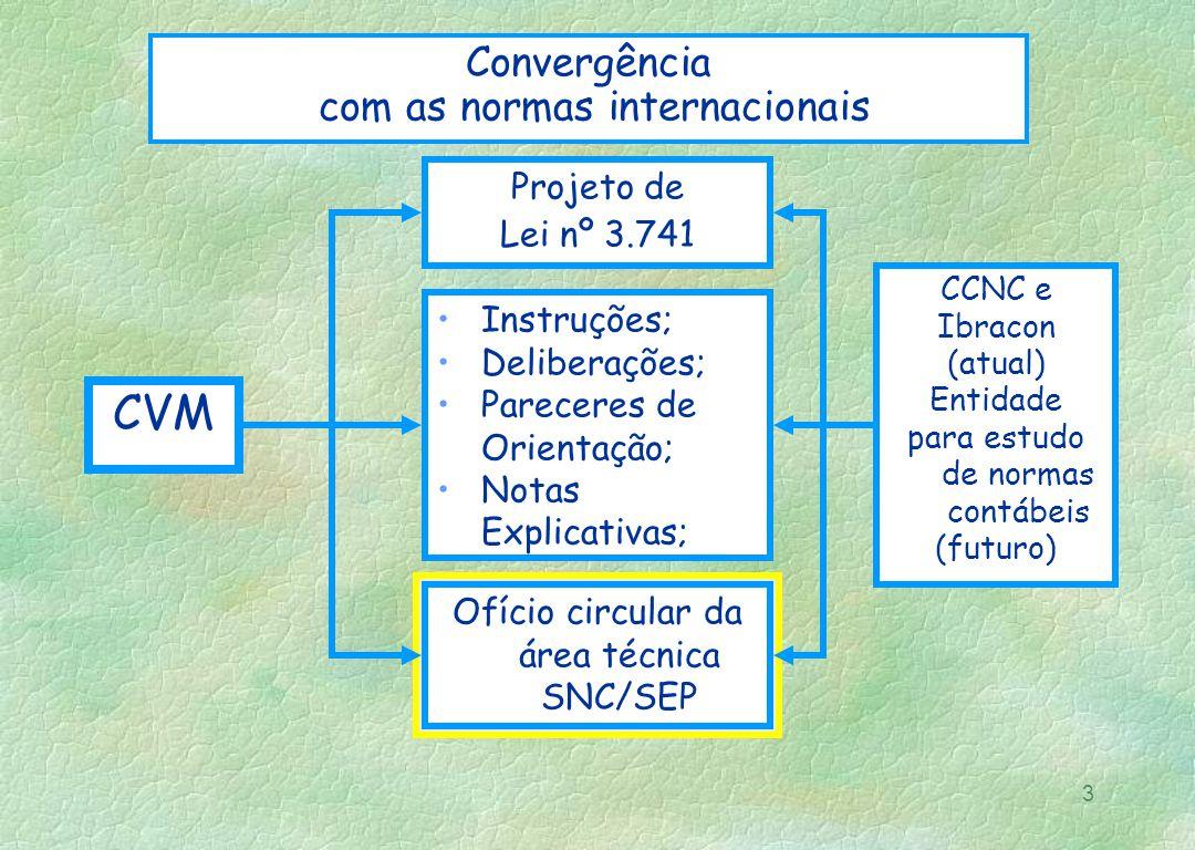 3 Convergência com as normas internacionais CVM CCNC e Ibracon (atual) Entidade para estudo de normas contábeis (futuro) Instruções; Deliberações; Par