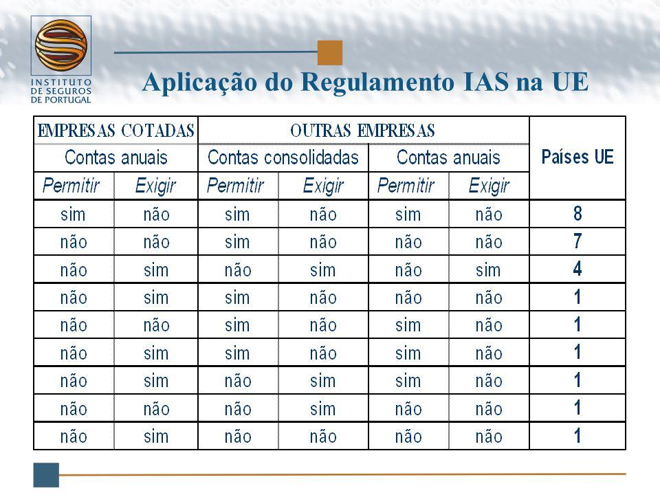 Aplicação do Regulamento IAS na UE