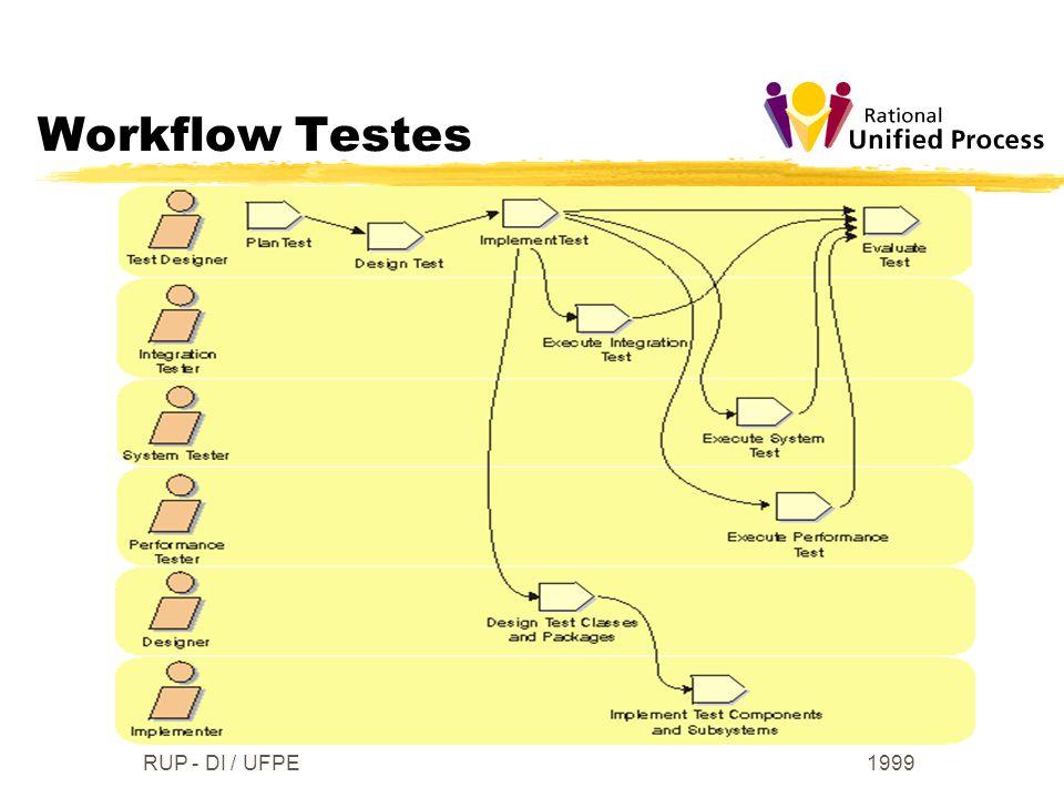 1999RUP - DI / UFPE Workflow Testes