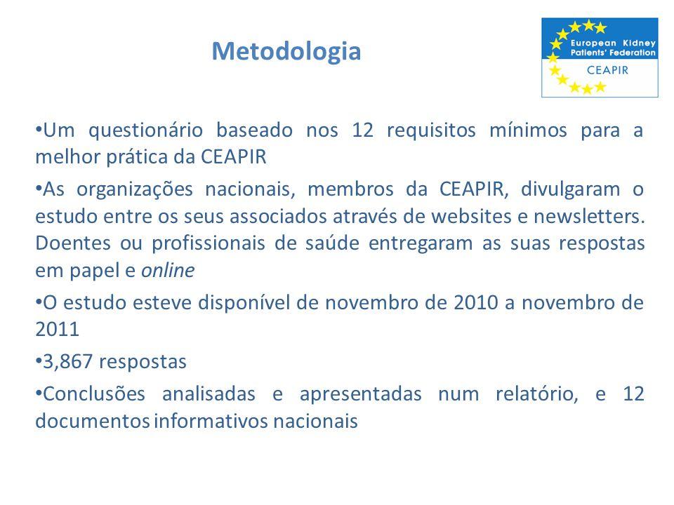 Metodologia Um questionário baseado nos 12 requisitos mínimos para a melhor prática da CEAPIR As organizações nacionais, membros da CEAPIR, divulgaram