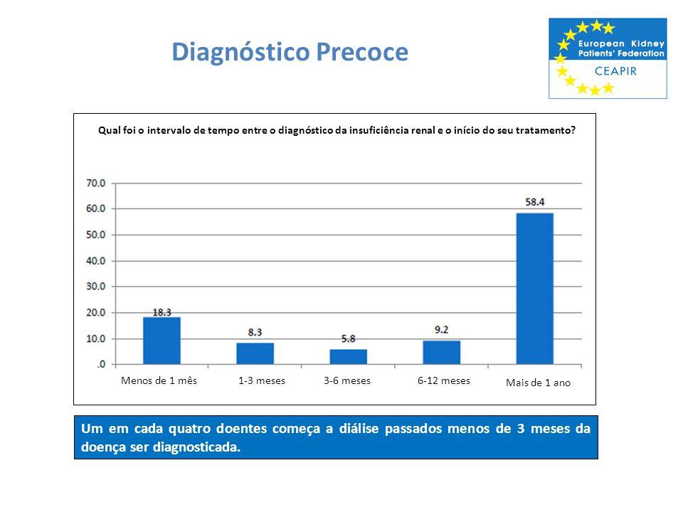 Diagnóstico Precoce Menos de 1 mês1-3 meses3-6 meses6-12 meses Mais de 1 ano Qual foi o intervalo de tempo entre o diagnóstico da insuficiência renal
