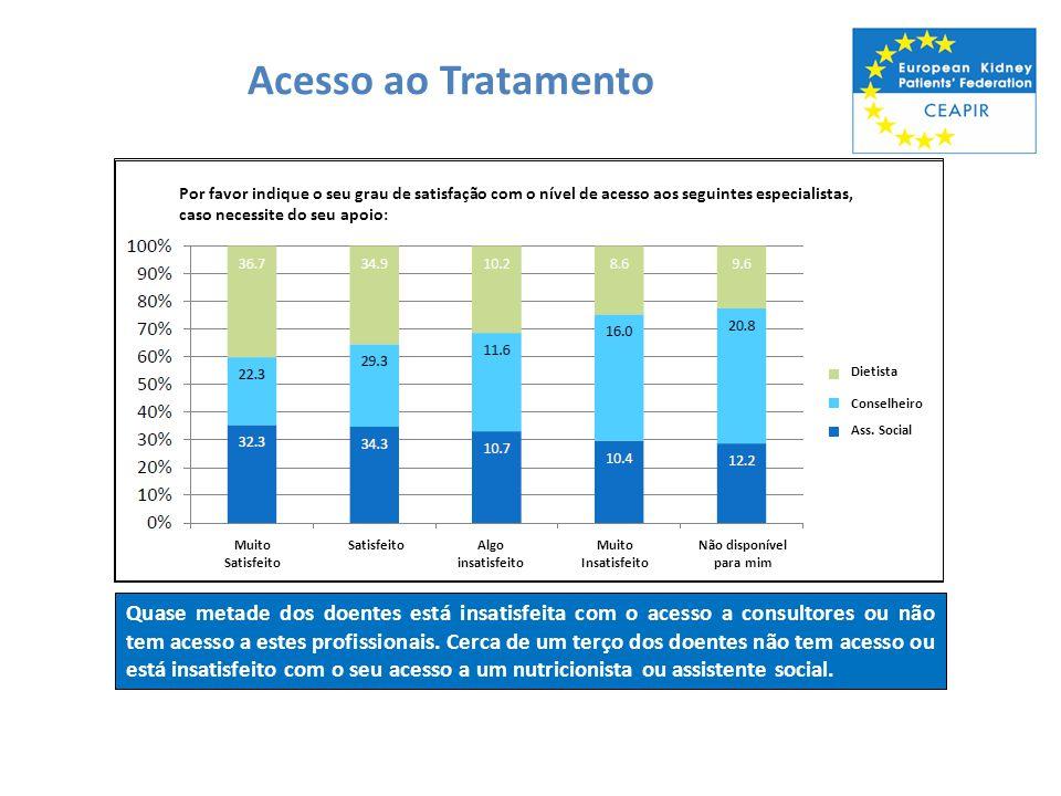 Acesso - Custo O custo é uma barreira para o melhor tratamento para quase um terço dos inquiridos na Lituânia.