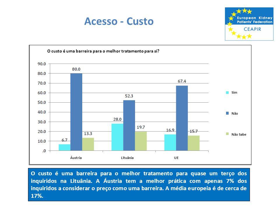 Acesso - Custo O custo é uma barreira para o melhor tratamento para quase um terço dos inquiridos na Lituânia. A Áustria tem a melhor prática com apen