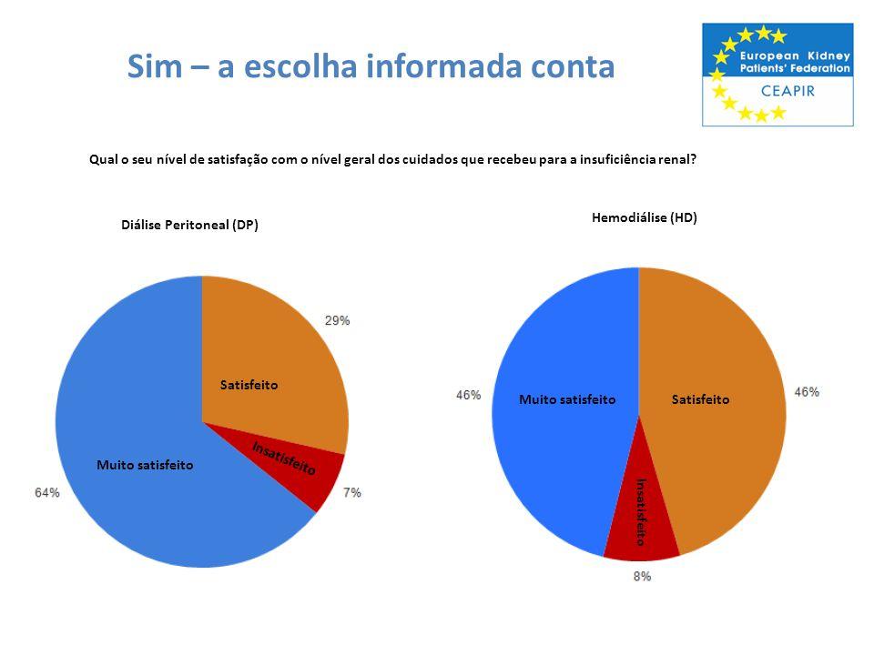 Sim – a escolha informada conta Qual o seu nível de satisfação com o nível geral dos cuidados que recebeu para a insuficiência renal? Hemodiálise (HD)