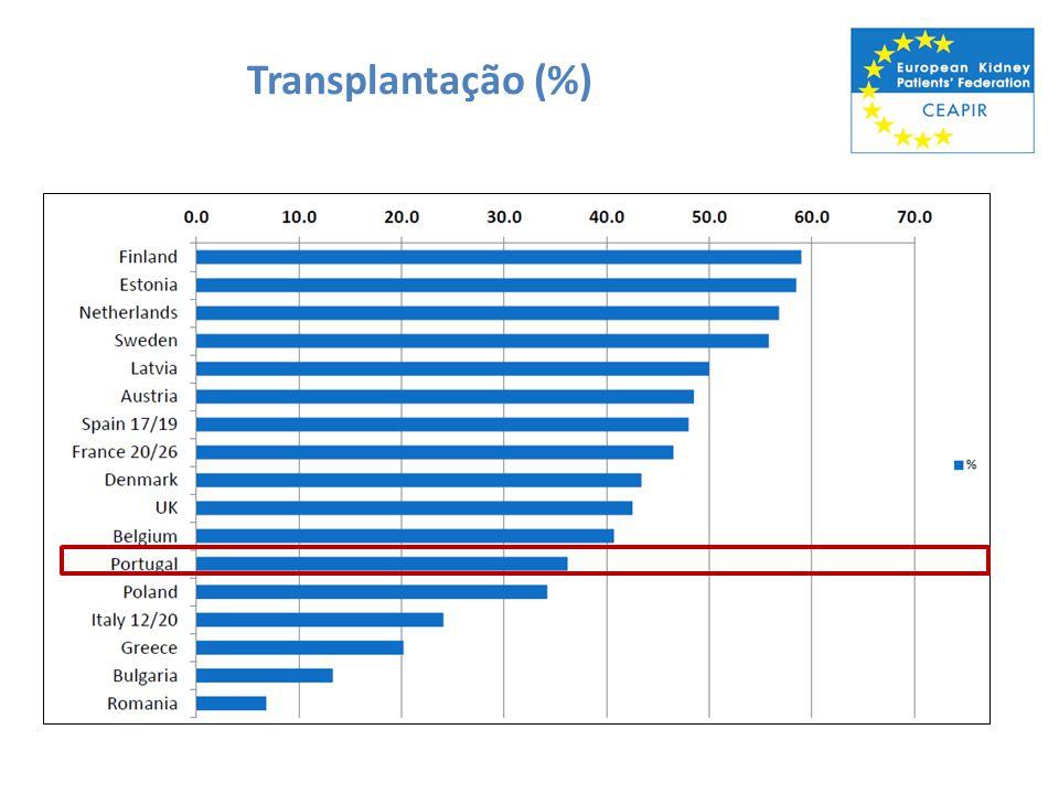 Transplantação (%)