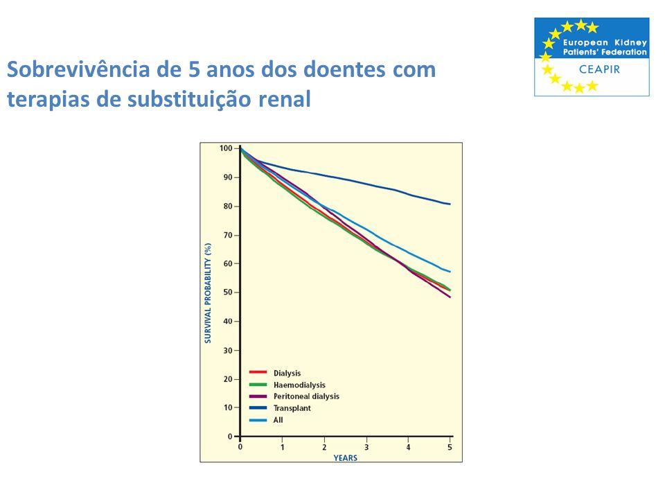 Sobrevivência de 5 anos dos doentes com terapias de substituição renal