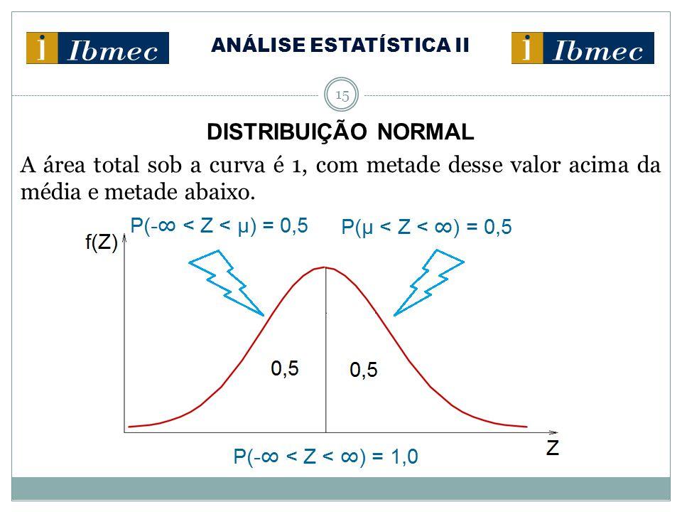 ANÁLISE ESTATÍSTICA II 15 DISTRIBUIÇÃO NORMAL A área total sob a curva é 1, com metade desse valor acima da média e metade abaixo.