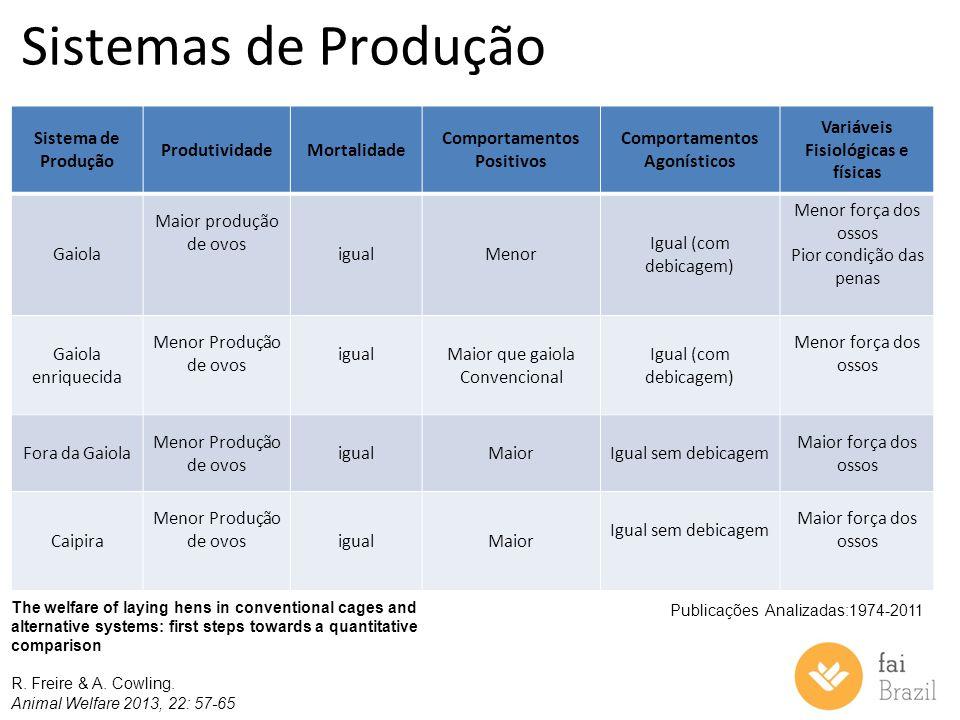 Sistemas de Produção Sistema de Produção ProdutividadeMortalidade Comportamentos Positivos Comportamentos Agonísticos Variáveis Fisiológicas e físicas