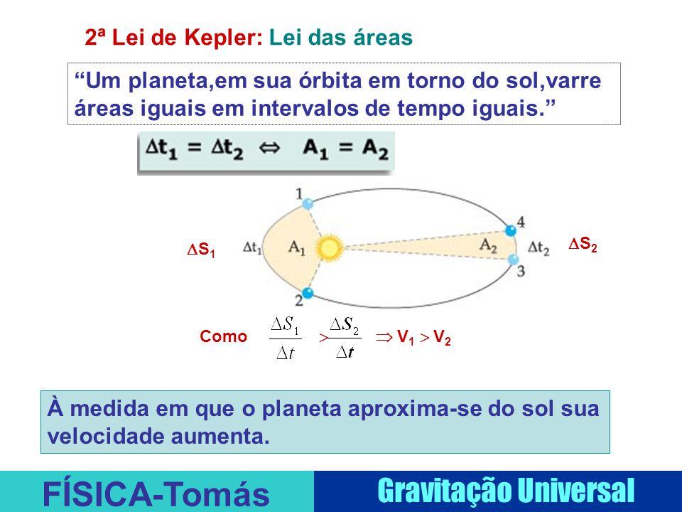 FÍSICA-Tomás Gravitação Universal 2ª Lei de Kepler: Lei das áreas Um planeta,em sua órbita em torno do sol,varre áreas iguais em intervalos de tempo iguais. S1S1 S2S2 Como   V 1  V 2 À medida em que o planeta aproxima-se do sol sua velocidade aumenta.