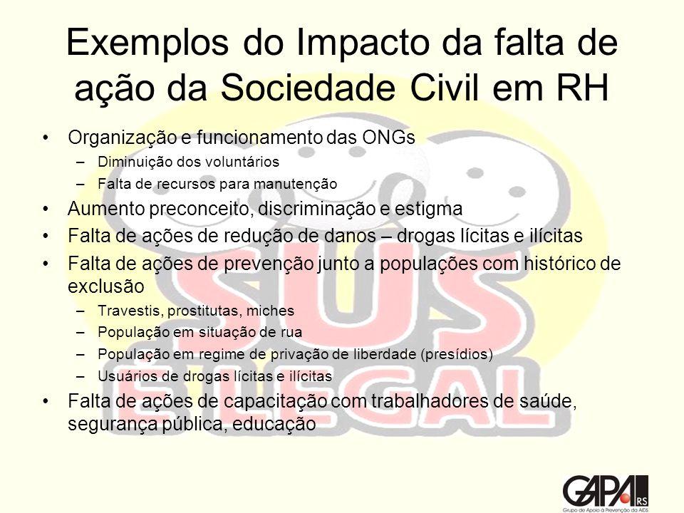 Exemplos do Impacto da falta de ação da Sociedade Civil em RH Organização e funcionamento das ONGs –Diminuição dos voluntários –Falta de recursos para
