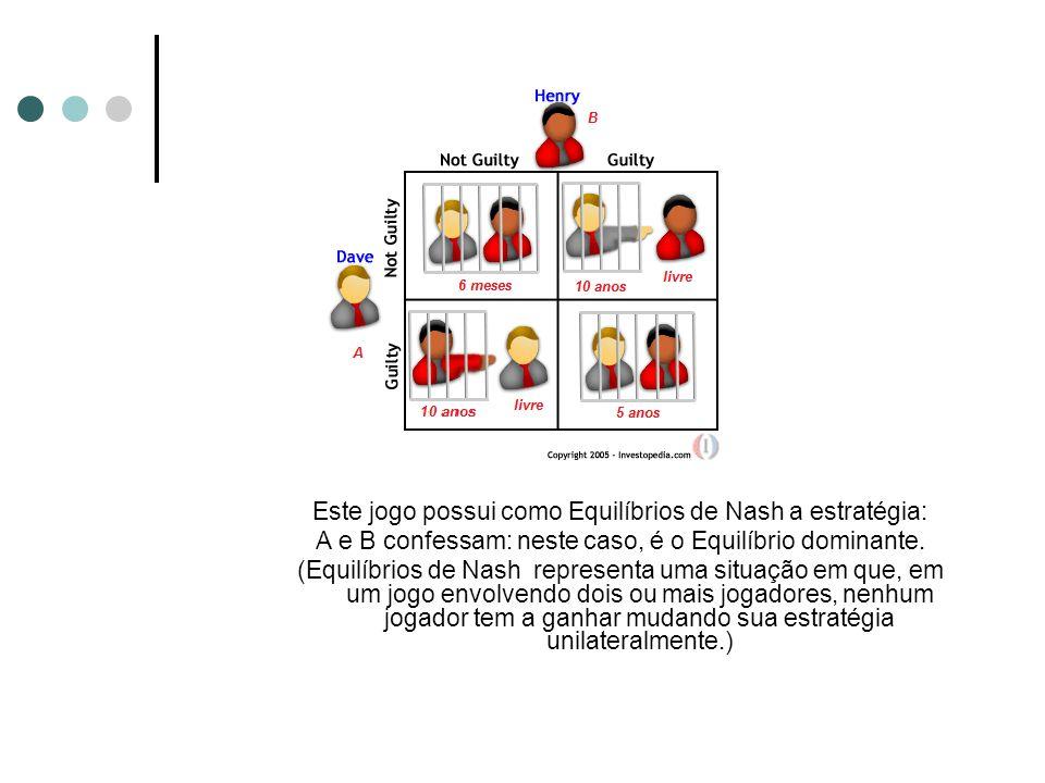 Este jogo possui como Equilíbrios de Nash a estratégia: A e B confessam: neste caso, é o Equilíbrio dominante. (Equilíbrios de Nash representa uma sit