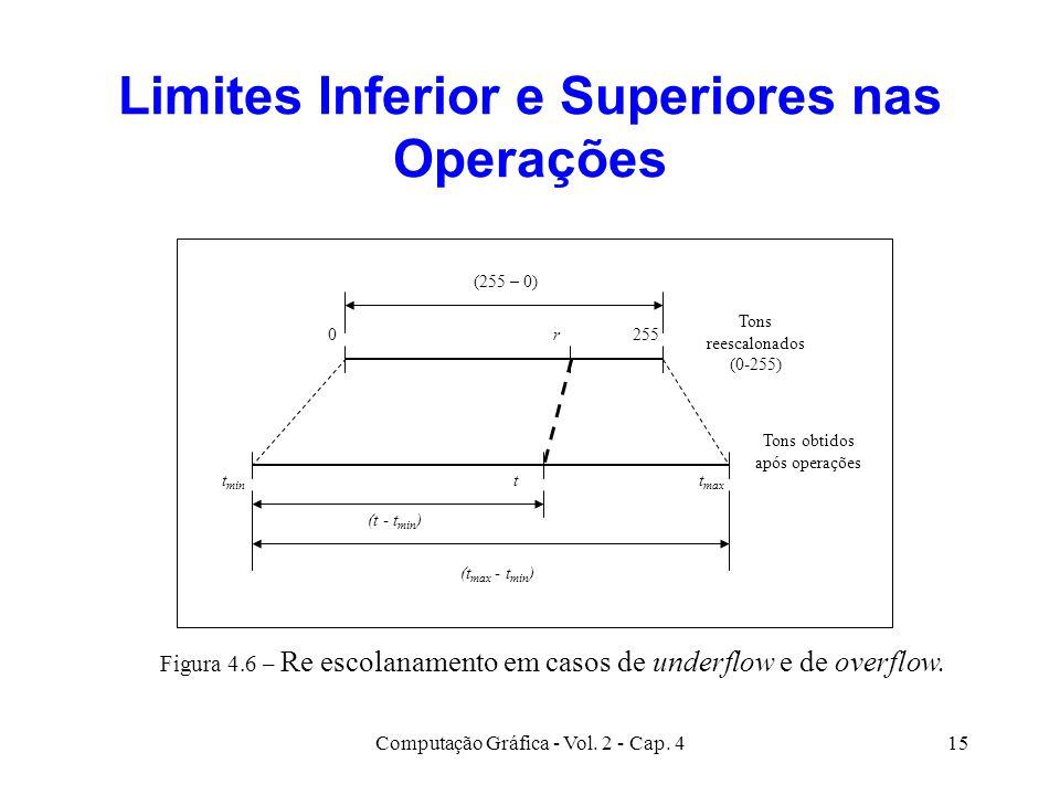 Computação Gráfica - Vol. 2 - Cap. 415 Limites Inferior e Superiores nas Operações 0r255 t max t min t Tons reescalonados (0-255) Tons obtidos após o