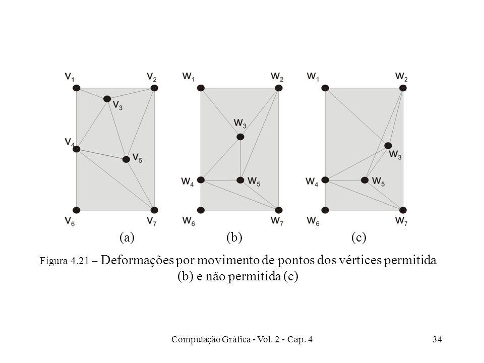 Computação Gráfica - Vol. 2 - Cap. 434 Figura 4.21 – Deformações por movimento de pontos dos vértices permitida (b) e não permitida (c) (a) (b) (c)