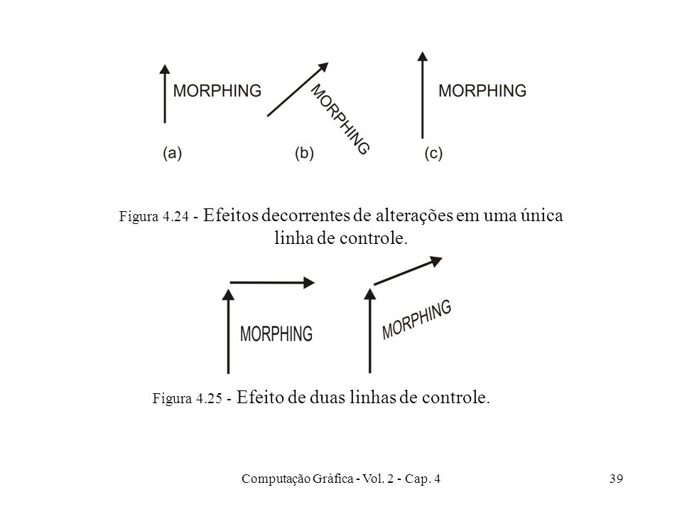 Computação Gráfica - Vol. 2 - Cap. 439 Figura 4.24 - Efeitos decorrentes de alterações em uma única linha de controle. Figura 4.25 - Efeito de duas li
