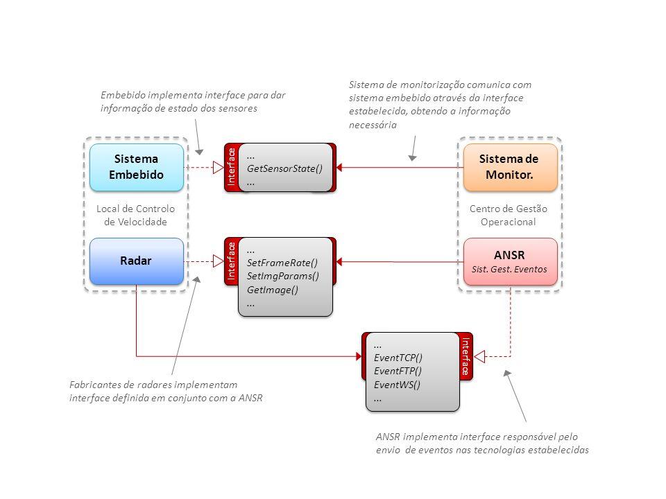 Interface... EventTCP() EventFTP() EventWS()... EventTCP() EventFTP() EventWS()... ANSR Sist. Gest. Eventos ANSR Sist. Gest. Eventos Sistema de Monito