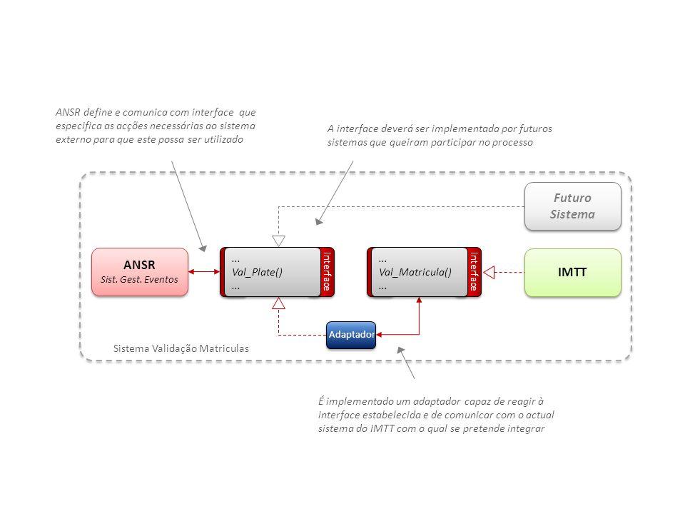 SINCRO Simulador SINCRO Simulador RemotingRadars WebserviceRadars Adaptador Interface Local Interface Sistema Existente A implementação do Simulador é feita com recurso a eSpaces OutSystems (OML).