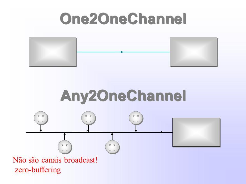 One2OneChannel Any2OneChannel Não são canais broadcast! zero-buffering