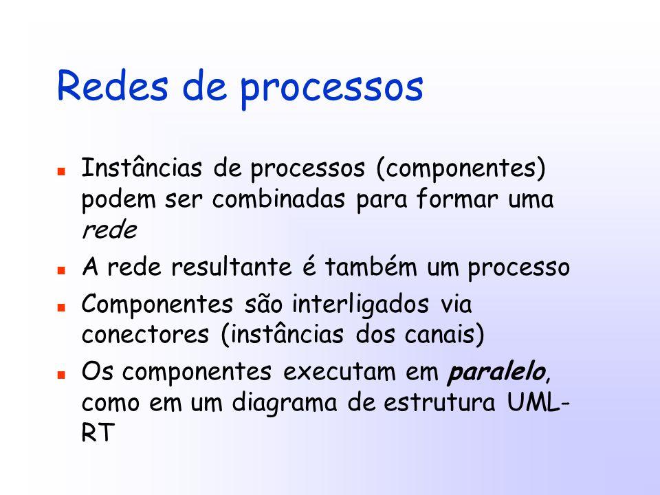 Redes de processos Instâncias de processos (componentes) podem ser combinadas para formar uma rede A rede resultante é também um processo Componentes são interligados via conectores (instâncias dos canais) Os componentes executam em paralelo, como em um diagrama de estrutura UML- RT