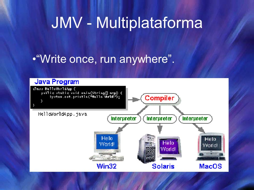 "JMV - Multiplataforma ""Write once, run anywhere""."