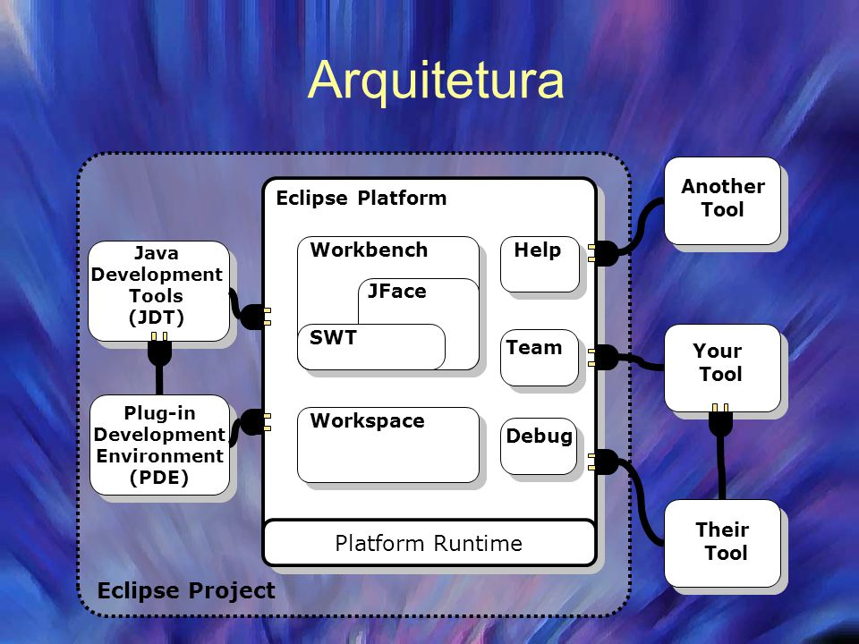 Arquitetura Platform Runtime Workspace Help Team Workbench JFace SWT Eclipse Project Java Development Tools (JDT) Their Tool Your Tool Another Tool Plug-in Development Environment (PDE) Eclipse Platform Debug